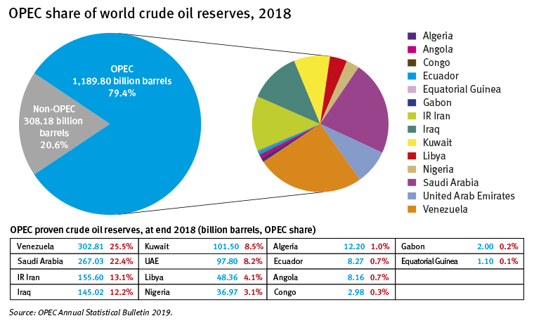 After 60 years, what future for OPEC