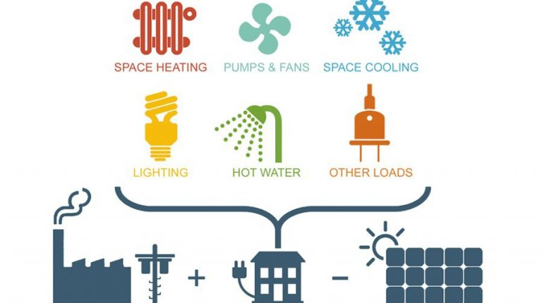 Securing decent living standards for all while reducing global energy use