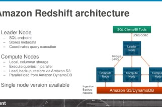 Top Reasons to Use Amazon Redshift