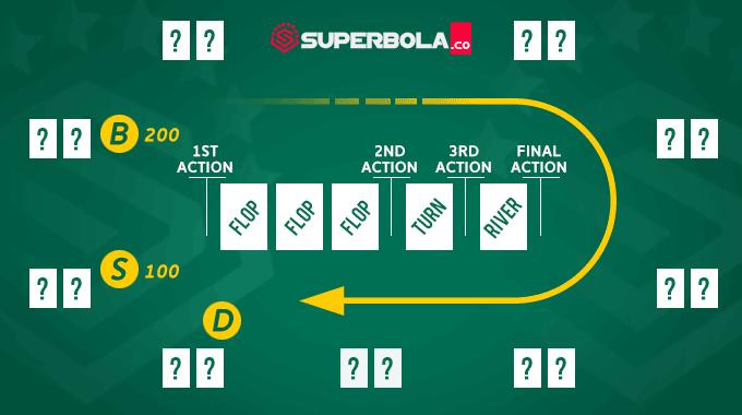 Urutan langkah IDN poker online SuperPoker