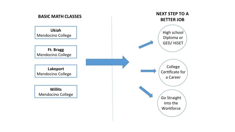 Basic Math and English - Adult Career Education