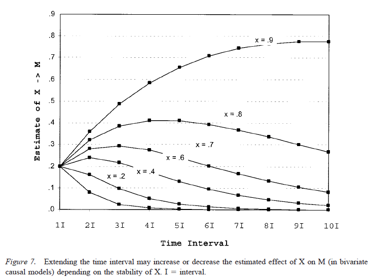 Testing Mediational Models With Longitudinal Data