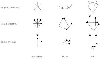Fra piktogram til kileskrift, Kileskriften bliver med tiden mere abstrakt