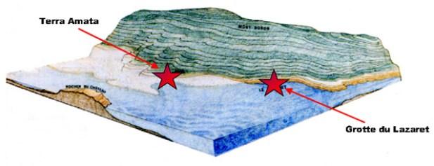 Blokdiagram, der viser den fortidige beliggenhed af Terra Amata. Beliggenheden af Grotte du Lazaret er også vist. Begge lokaliteter er i dag beliggende i den nordlige del af Nice