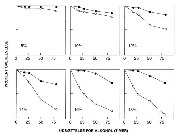 Overlevelse af voksne bananfluer fra populationer selekteret for alkoholtolerance (udfyldte cirkler) og fra populationer, der ikke er selekteret for alkoholtolerance (åbne cirkler), ved seks forskellige koncentrationer af ethanol