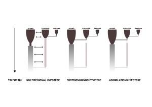 Tre modeller til forklaring af oprindelsen og udbredelsen af Homo sapiens