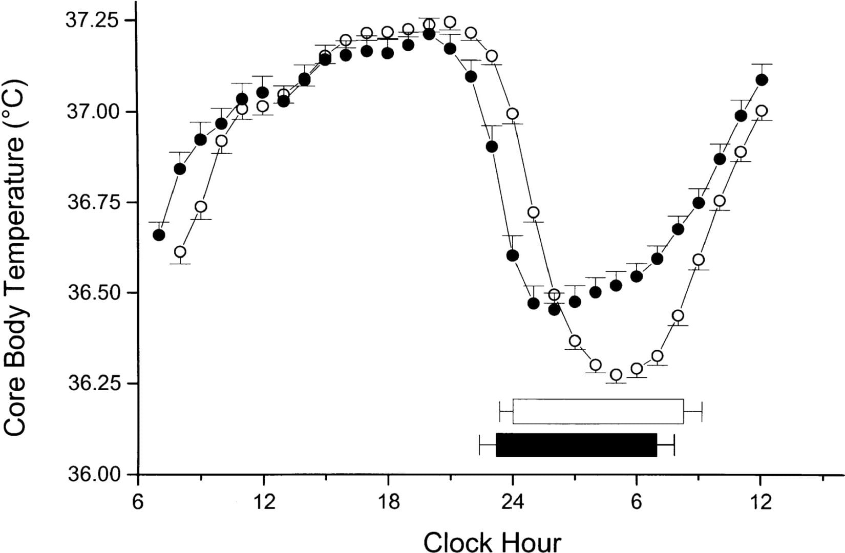 hight resolution of core body temperature circadian rhythm