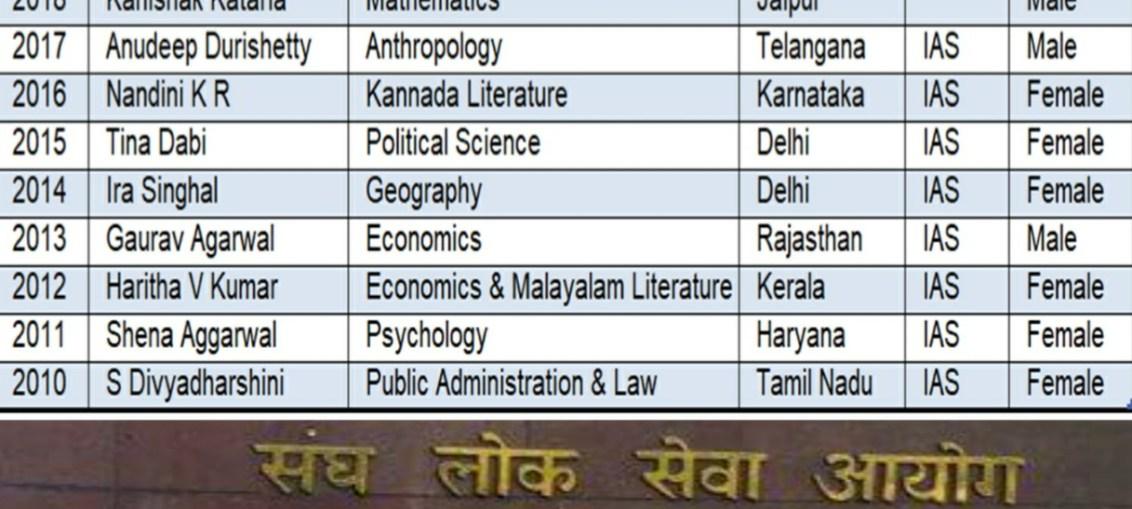 IAS Scorer list