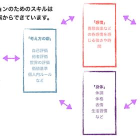 アサーションスキルの要素