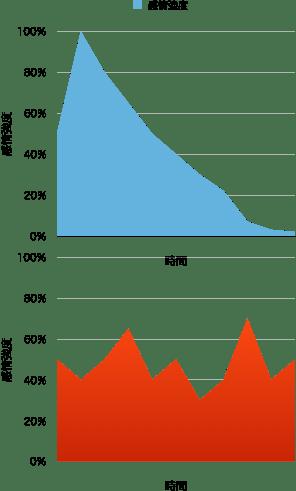 感情強度の変化グラフ