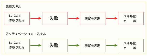 競技スキルとアクティベーションスキル
