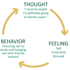 Diagram of circle with thoughts, feelings and behaviour written on it