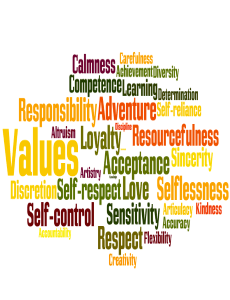 Colour image of lots of words like values, beliefs, acceptance and self control