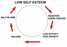 White background with a circle and black writing with red arrows showing a circle of low self esteem