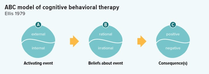 ABC model of CBT used for analysing thoughts, feelings and behaviours,
