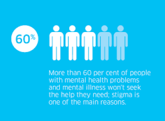 Mental Health Commission of Canada graphic: mental illness stigma affects help-seeking