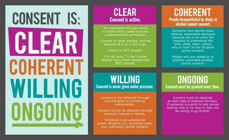 Consent infographic: consent is clear, coherent, willing,