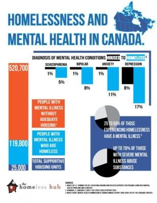 Homelessness and mental health infographic from the Homeless Hub