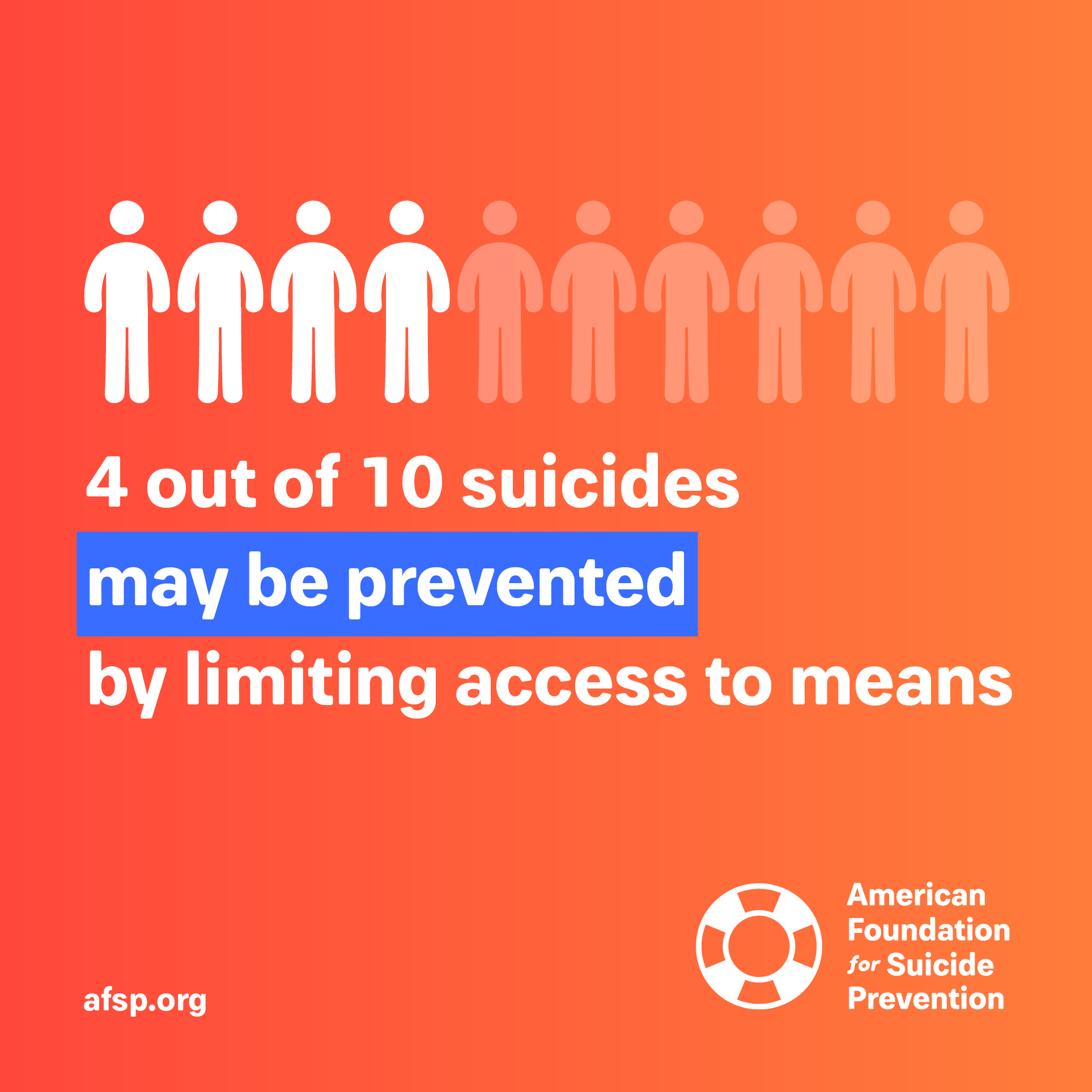 AFSP - 4/10 suicides may be prevented by limiting access to means.