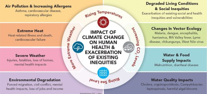 social justice and the environment: effects of climate change on existing inequities