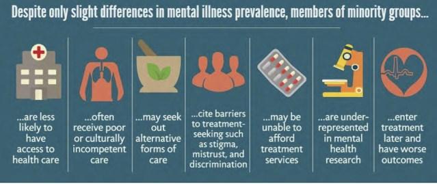 mental health inequities