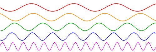 sine waves of different frequencies