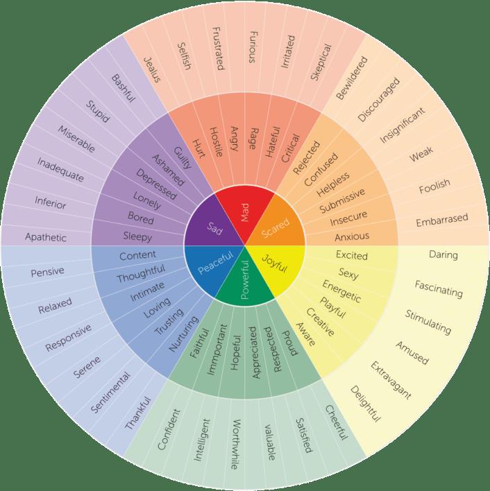 Emotion wheel revolving around sad, mad, scared, joyful, powerful, and peaceful