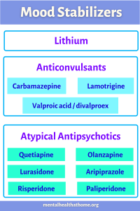 mood stabilizers: lithium, anticonvulsants, and atypical antipsychotics