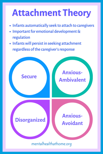 Attachment theory: four attachment styles