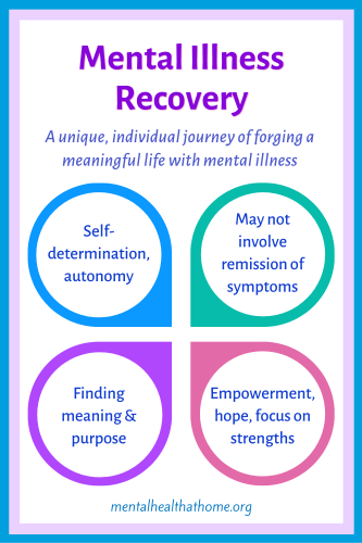 Aspects of mental illness recovery