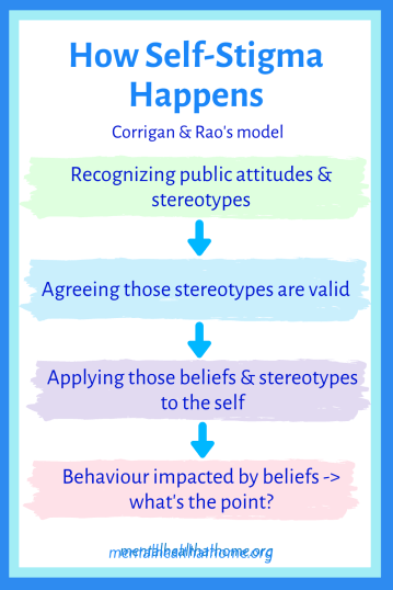 Corrigan and Rao's model for the process of how self-stigma happens