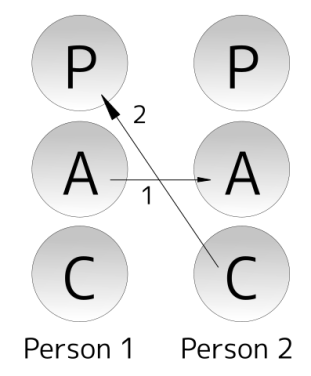 Transactional analysis diagram of Parent, Adult, and Child ego states