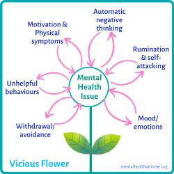 vicious flower diagram