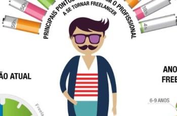 Freelancers no Brasil – Quem São e o Que Pensam? [Infográfico]
