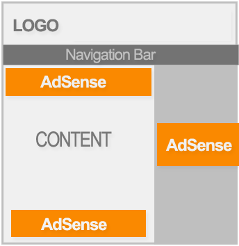 AdSense-Placement-Layout-2