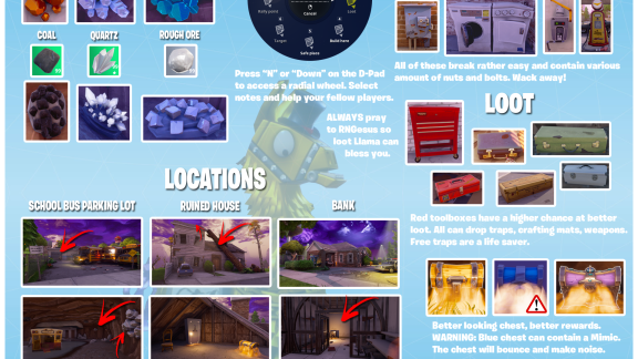 know where to loot with this fortnite visual loot guide - fortnite perks guide