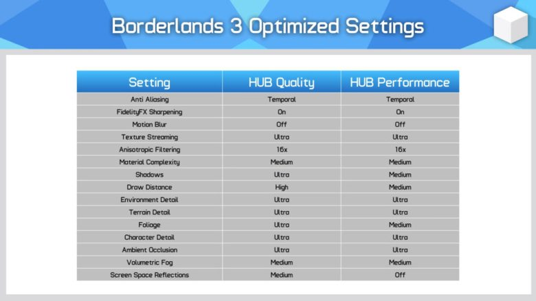 Borderlands 3 Recommended PC Settings