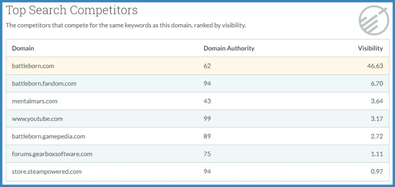 Top Search Competitors for Official Battleborn Site