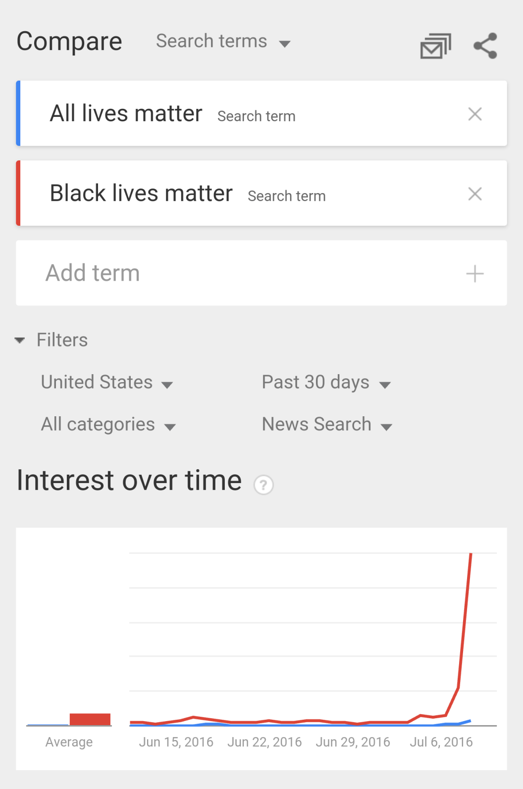 google trends black lives matter and all lives matter may through July 2016