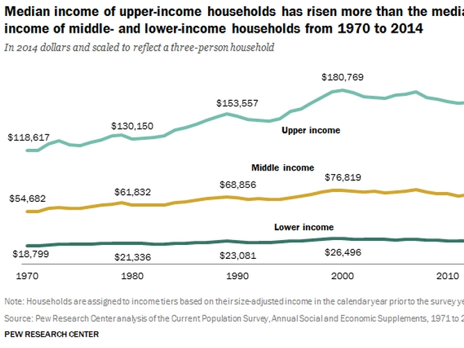 Middle Class wages chart