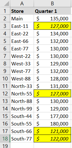 Conditional formatting bottom 25 percent in yellow in Excel