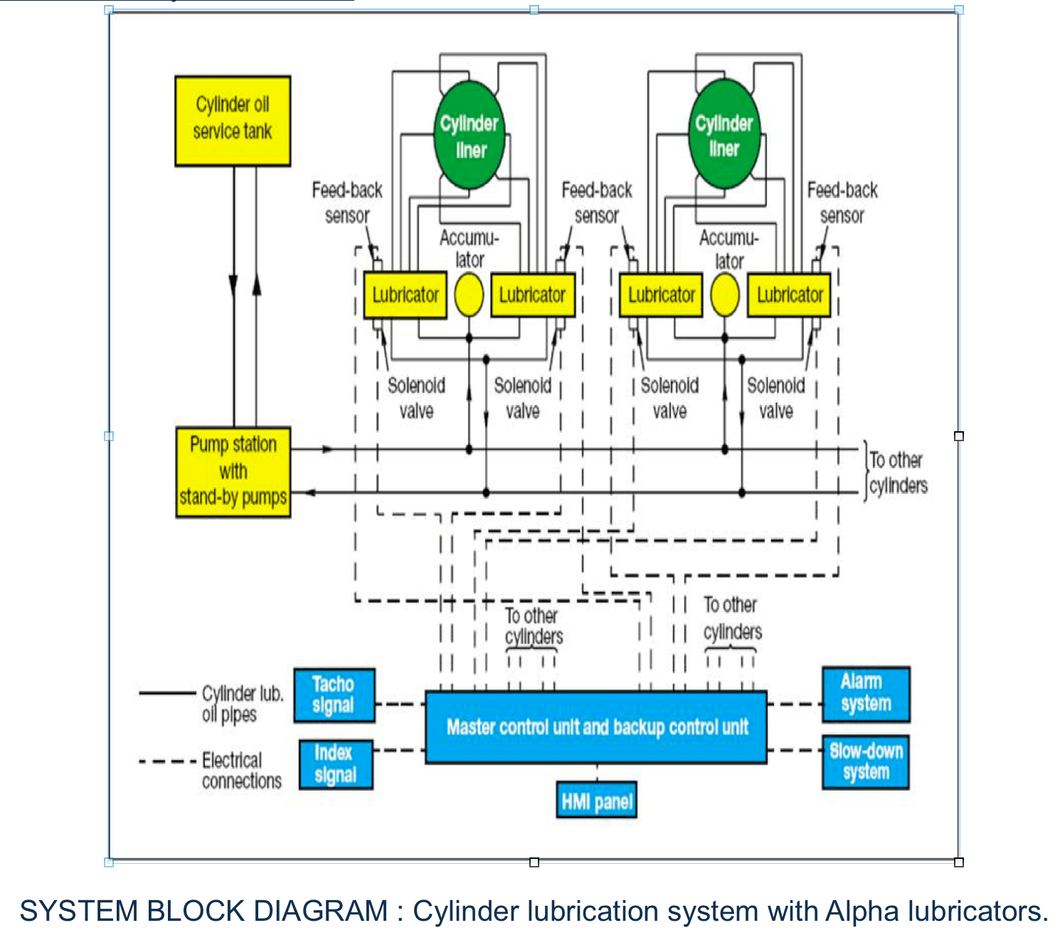 lube oil system diagram western 1000 salt spreader wiring the cylinder lubrication used in new generation