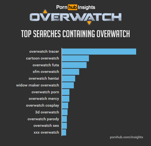 pornhub-insights-overwatch-game-related-searches[1]