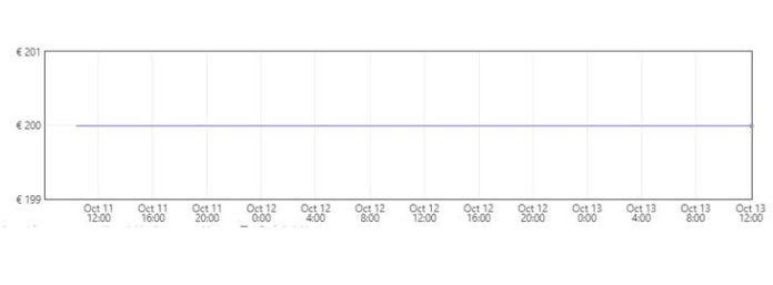 Grafica Sierra de mesa con extractor de polvo a 159,99€ en Amazon