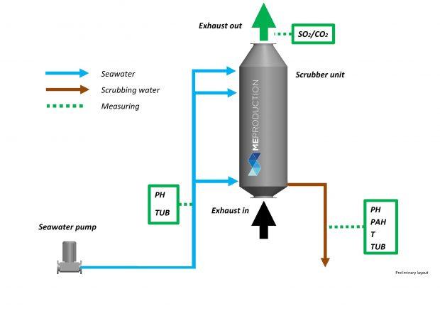 open loop scrubber exhaust