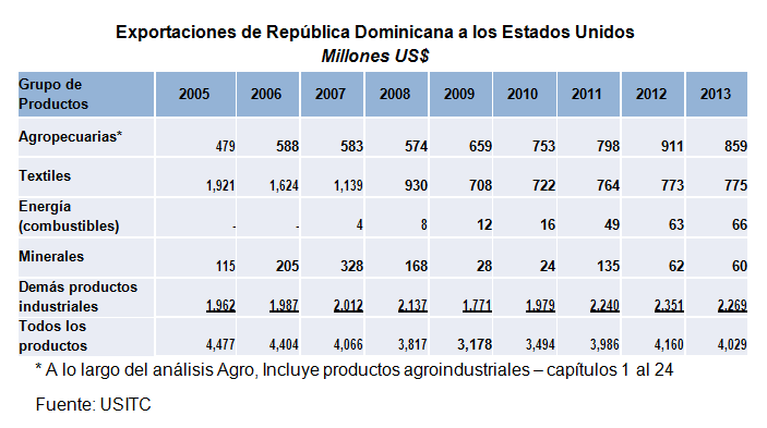 """Despradel sostiene DR-CAFTA ha diversificado las exportaciones dominicanas, pero observa """"descalabro"""" en el sector de textiles"""