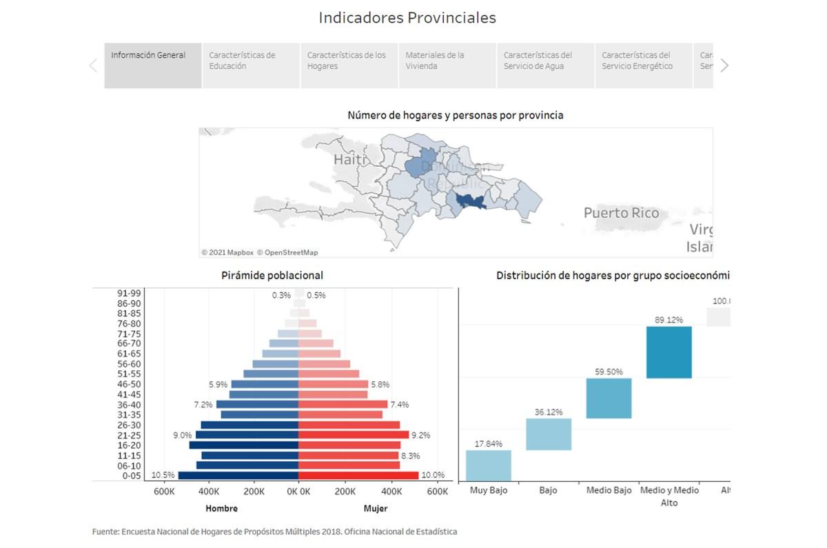 tablero de indicadores socioeconómicos provinciales