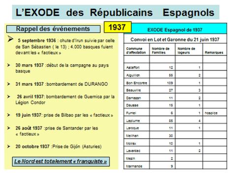 Tableau exode 1937 tableau 1