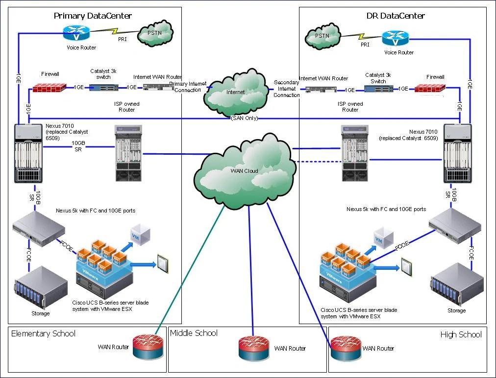 2014 Cisco Meraki Blog
