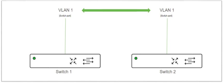 VLAN Troubleshooting with MS - Cisco Meraki Blog